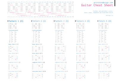 Guitar Cheat Sheet